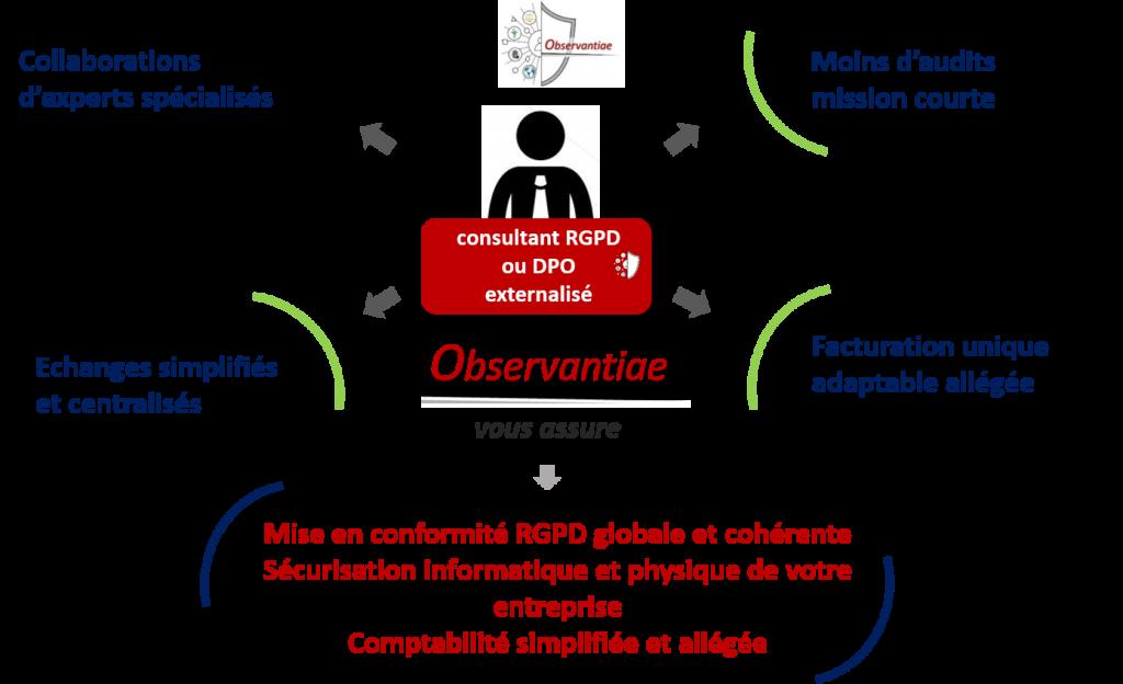 Bénéfices de la méthode Observantiae